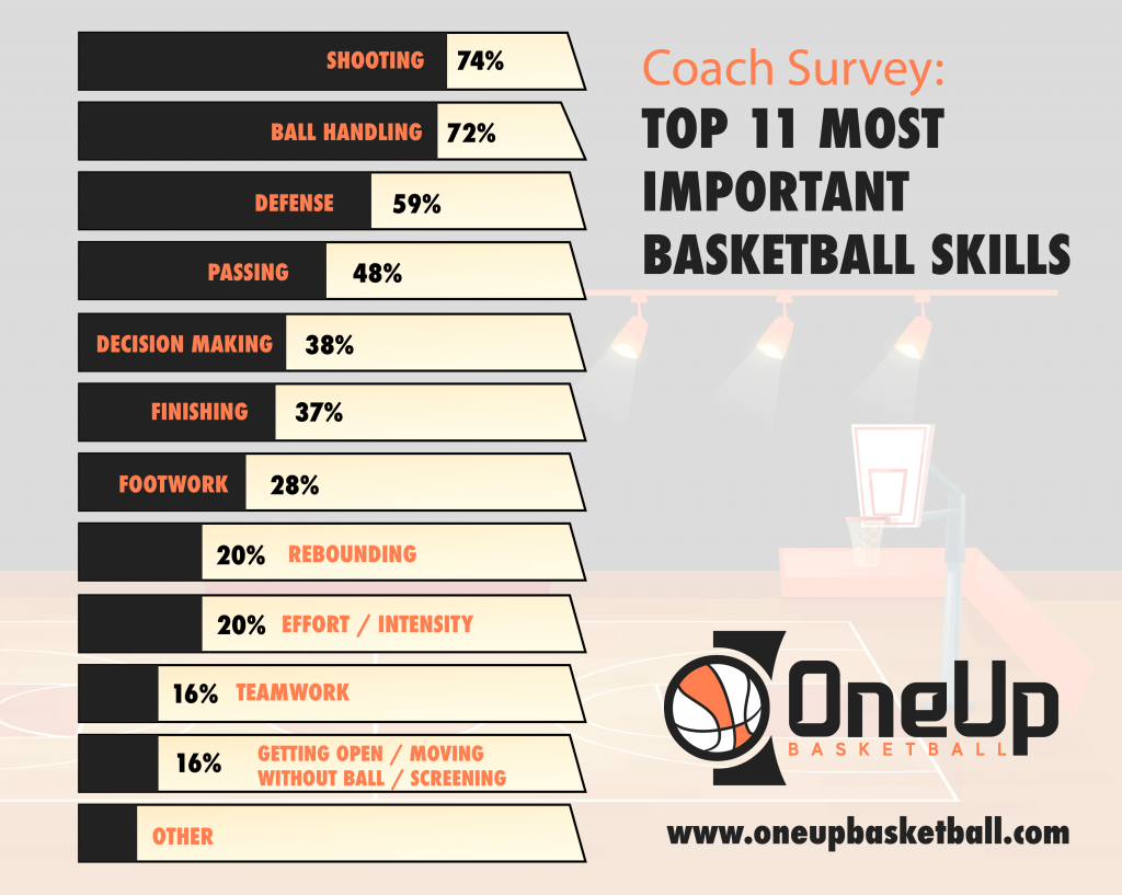 Coach Survey - Top 11 Most Important Basketball Skills