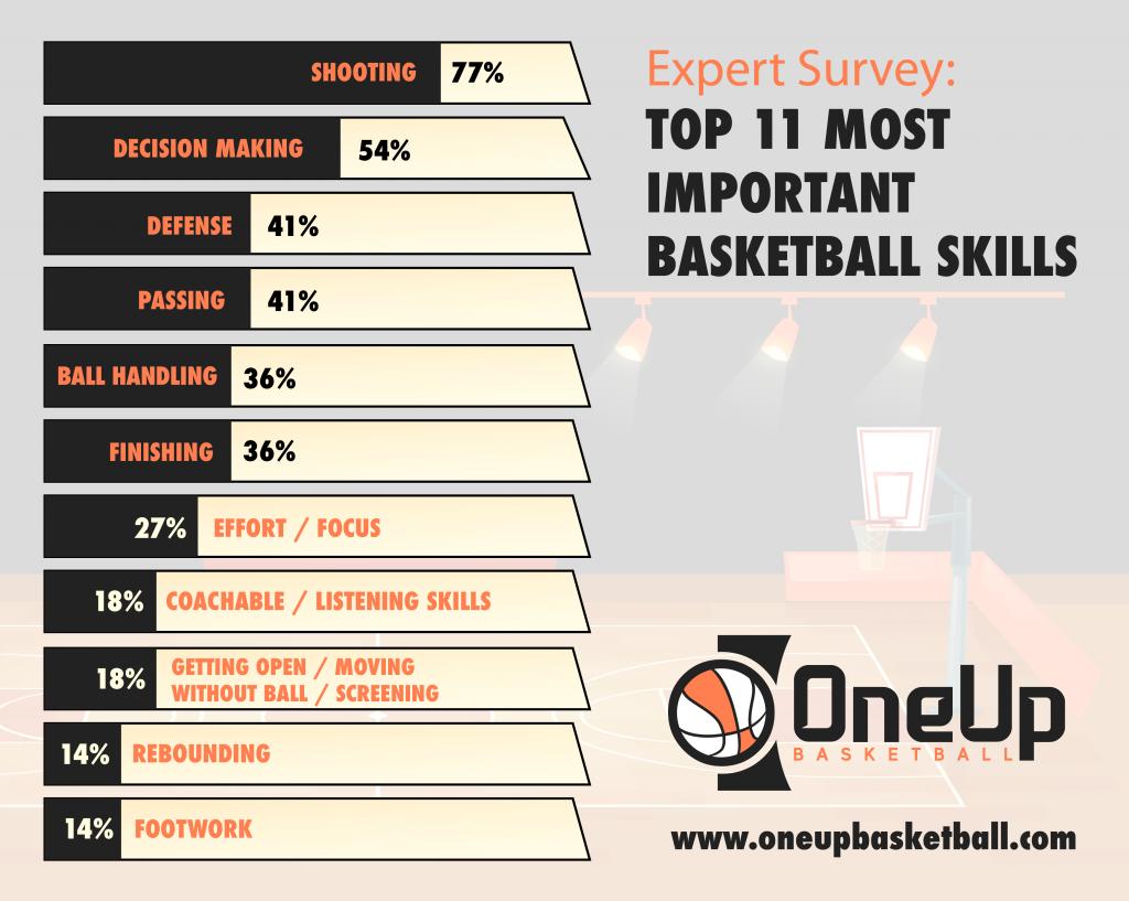 Expert Survey - 11 Most Important Basketball Skills